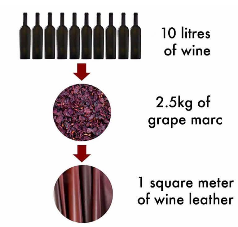why-use-wine-leather-instead-of-hide-leather__deborah_nicholson_decor+design_vegea-wine-leather_process